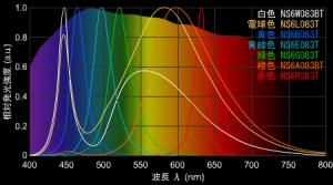 発光スペクトル分布